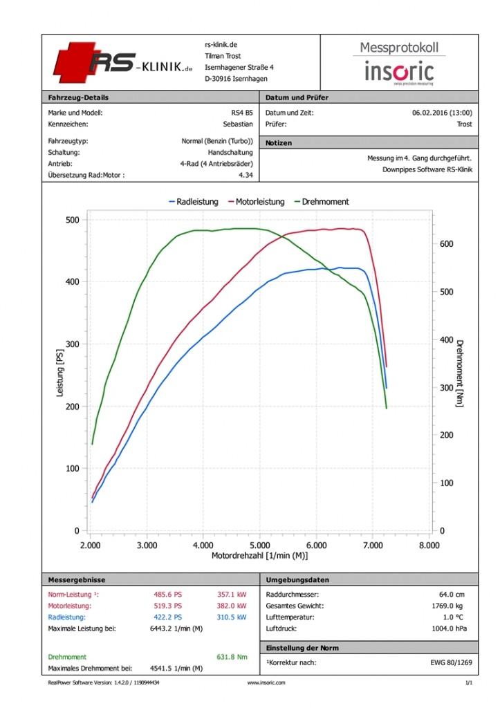 RS4 B5 RS-Klinik Stufe 3 485 PS