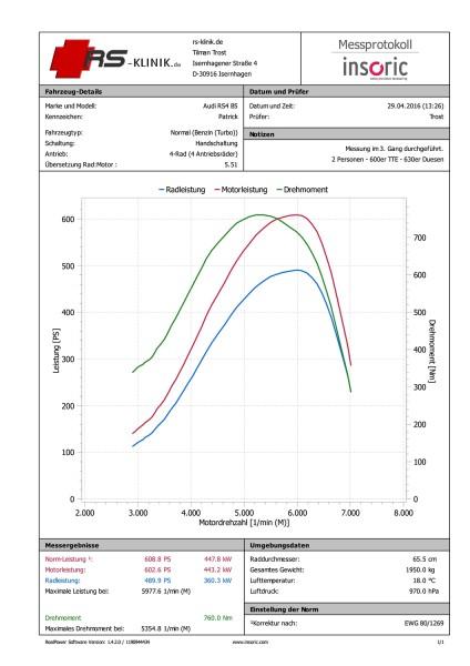 608,8 PS und 760 Nm