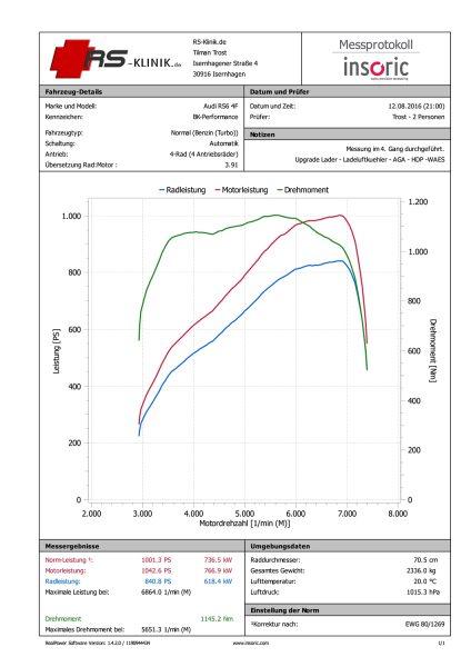 1001 PS und 1145 Nm BK-Performance
