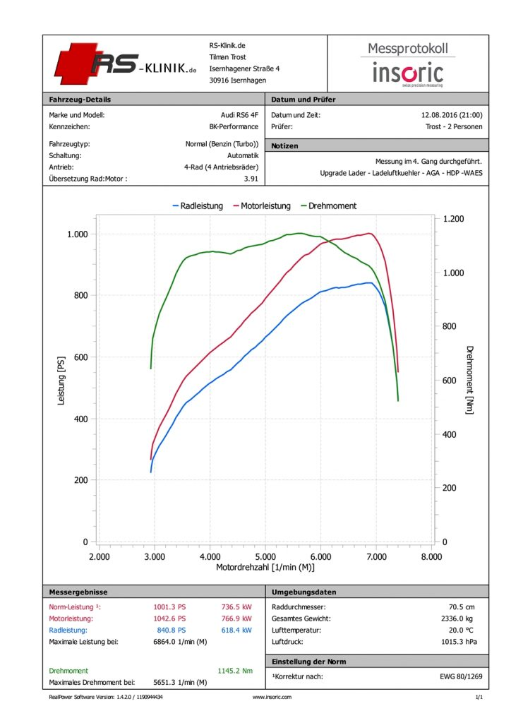 1001 PS und 1145 Nm BK-Performance