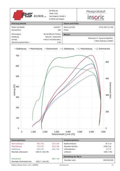 705 PS 867 Nm RS7 David